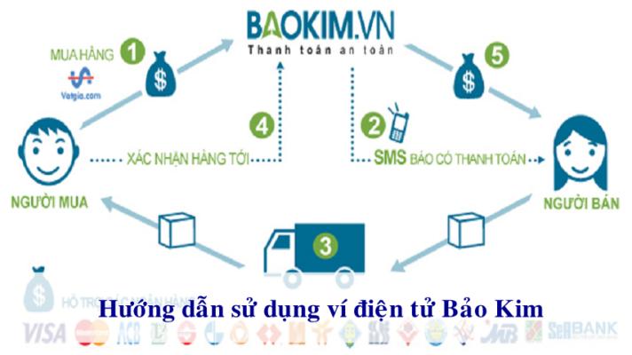 Cách sử dụng ví điện tử Bảo Kim