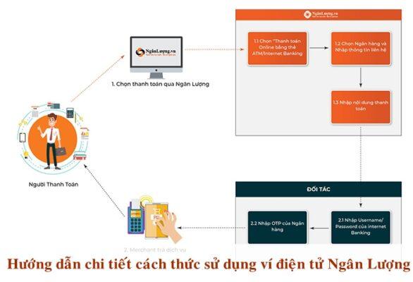 Ngân lượng- Cổng thanh toán trực tuyến
